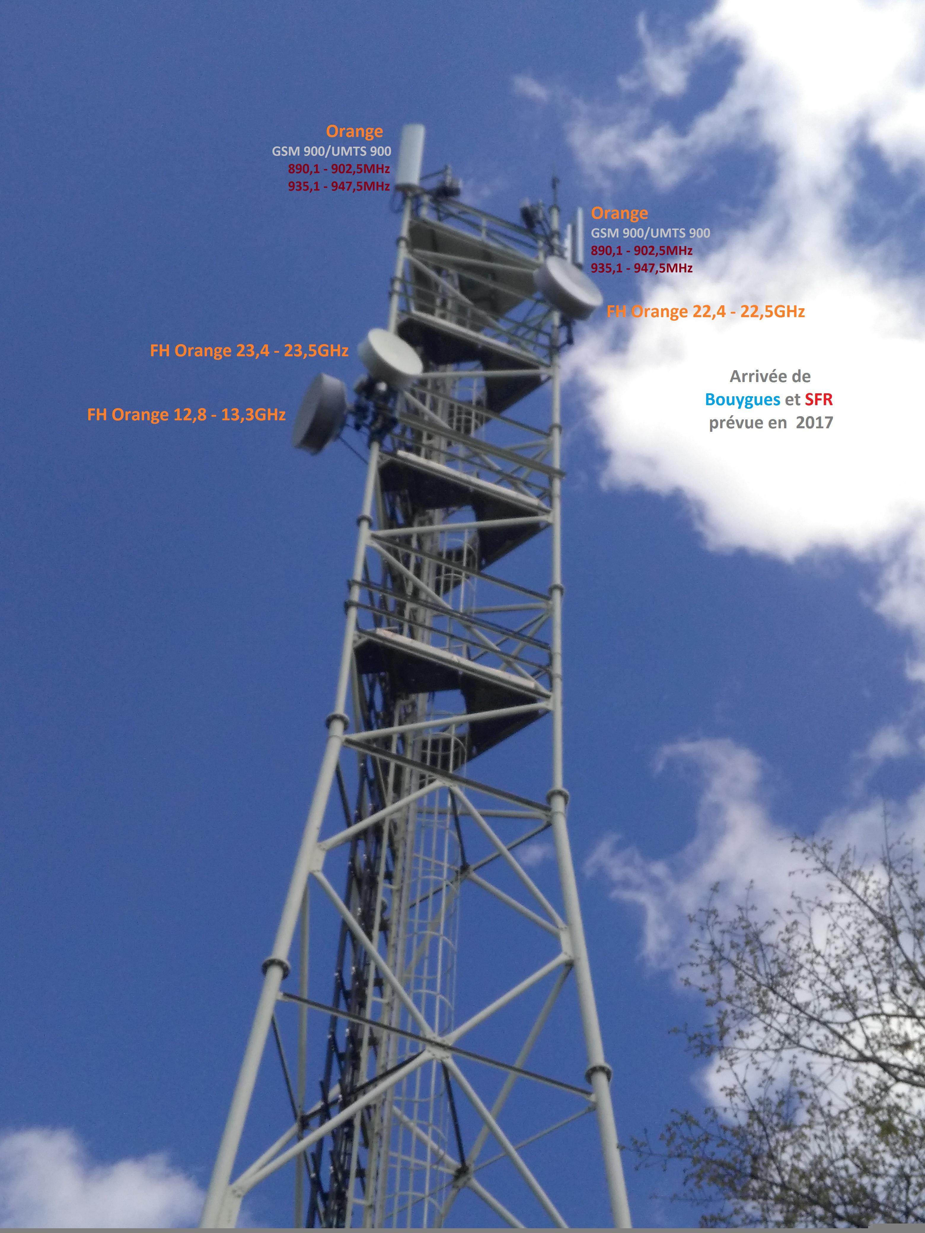Antenne relais - GSM / FH